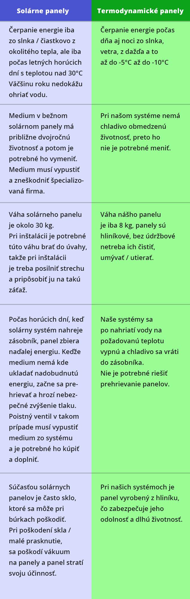 Rozdiely medzi panelmi - DHJ Grup s.r.o.
