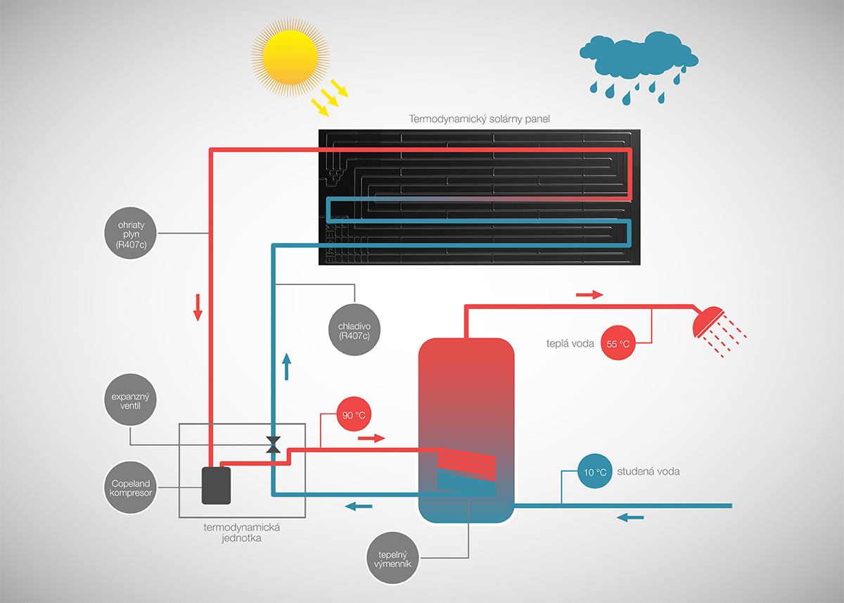 Princíp fungovania termodynamický solárny systém - DHJ Grup s.r.o.
