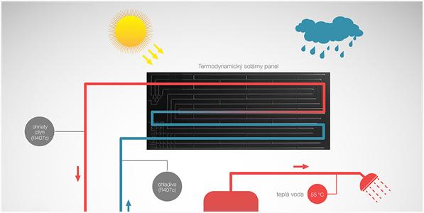 Termodynamický solárny systém - DHJ Grup s.r.o.